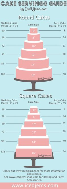 Cake, Cupcakes, Candy Calculators for a Dessert Buffet | Hayley's Wedding Tips 101