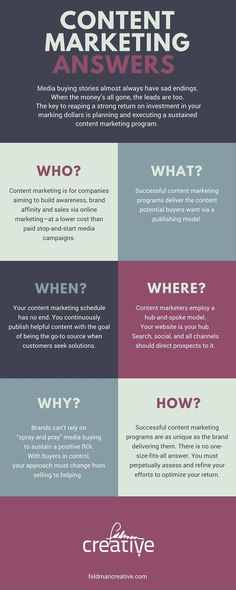 Content Marketing Infographic | Social Media Today