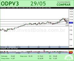 ODONTOPREV - ODPV3 - 29/05/2012 #ODPV3 #analises #bovespa