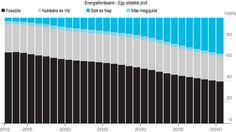 A világ energiatermelése
