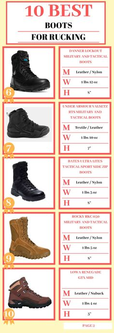 c7098f2b5d3 10 best boots for rucking in 2019 picked by Expert  Buying Guide
