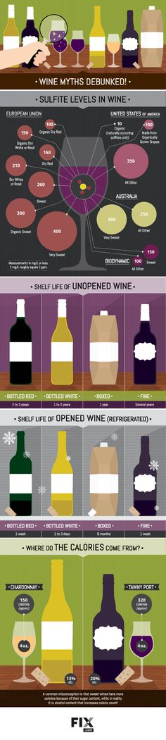 There are many common misconceptions when it comes to wine. Does cost translate to taste? Are there less sulphates in organic wine? Get to the bottom of these myths and learn the truth about wine!