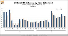 US Email Open and Click Rates, by Hour Scheduled, in 2014