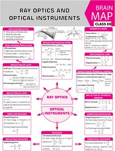 Learn Physics, Physics Lessons, Physics Concepts, Basic Physics, Physics Formulas, Chemistry Lessons, Physics And Mathematics, Physics Projects, Physics Cheat Sheet