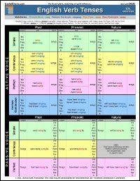 Verb Tenses Timelines | UsefulCharts.com