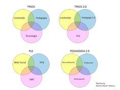 Metodologías, Tecnologías y Pedagogías