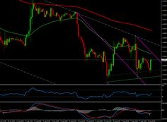 Forex Technical Analysis for EURUSD 1h chart August 08, 2014