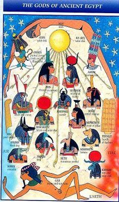 EL SUEÑO DE SER: DIOSES EGIPCIOS...