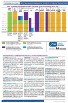 Flu Remedies, Influenza, Health Club, Child Life, Love My Job, Natural Treatments, Bar Chart, Periodic Table, Spanish