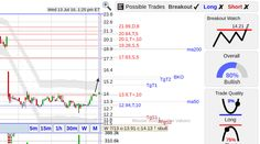 7/13/2016 StockConsultant.com - $NGVC (Natural Grocers By Vitamin Cottage) stock with a  bottom breakout watch, large upside price gap, analysis and charts