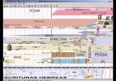 Grafica de la Historia 4 de Media y Persia