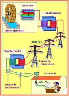 Como llega la electricidad a nuestras casas... Electrical Engineering Books, Basic Electrical Wiring, Electrical Circuit Diagram, Engineering Science, Electrical Projects, Engineering Technology, Electronic Engineering, Physical Science, Physics Concepts