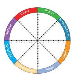 ➤➤ Das Wheel of Life: Bring dein Leben in die perfekte Balance! | Reiseblog Travelicia