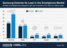 Samsung Extends Its Lead in the Smartphone Market