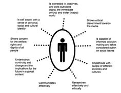 Society & Culture is designed to facilitate the development of student's social &  cultural literacy that requires the student  to synthesise personal experience and public knowledge. Characteristics of the socially & culturally literate person belong to their domain of values and attitudes.
