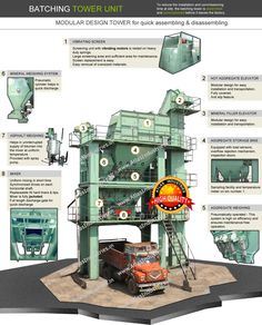 How to choose the right asphalt plant.  #AsphaltPlant #AsphaltMixingPlant #AsphaltMixer