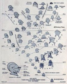 Helmet Development Chart (History Pics)