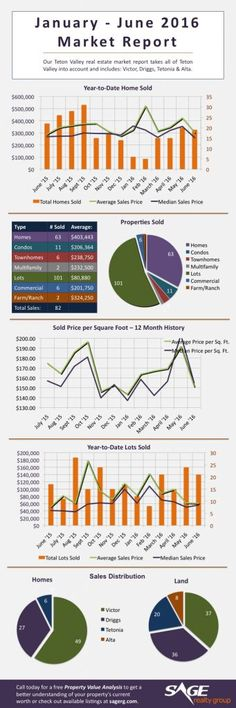Teton Valley real estate sales are active with the average home sale price up and the total number of lots sold in the first half of the year up Ranch Farm, Real Estate Sales, Sage, Group, Salvia