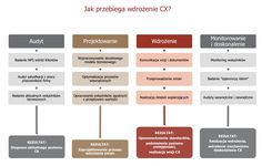 Customer Experience - CX - Szkolenia ProOptima