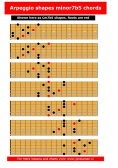 These fingering suggestions was made by finding the arpeggio in each of the 7 3-note-per-string scale fingerings. You can also download the chart as a pdf here: Cm7b5 arpeggios