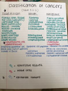 Classification of cancers and tumors patho physiology#physiological #humanphysiology #physiology #anatomyandphysiology