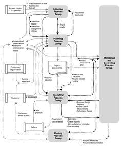 PMBOK Process Model