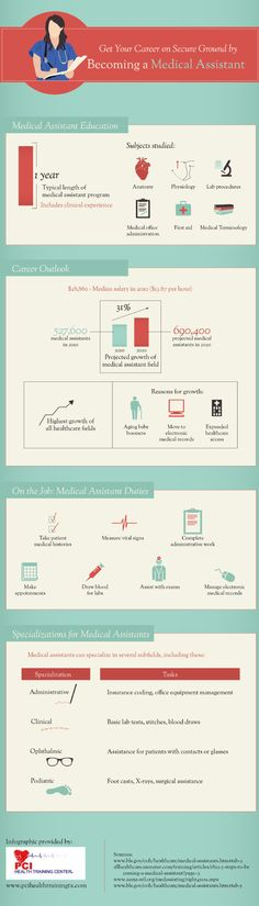 Are you tired of working at aimless jobs? Do you want to start a career that actually means something? With a medical assistant education, you can become an integral part of the healthcare machine. Find out how in this infographic. Infographic source: http://www.pcihealthtrainingtx.com/648280/2013/02/19/get-your-career-on-secure-ground-by-becoming-a-medical-assistant-infographic.html