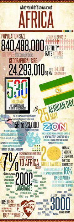 infographic on Africa population size and other data African Life, African History, New Africa, World Geography, Thinking Day, African Diaspora, New Market, Africa Travel, Social Studies