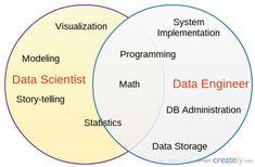 Data Scientist vs Data Engineer Venn Diagram