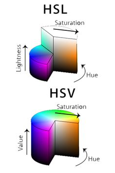 HSL and HSV Color Model