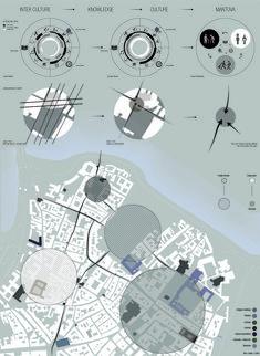 Urban Analysis - Mantova Site Interpretation. Architecture