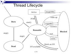 How to use Multiple Threads in Java - Example Multi Threading, Data Structures, Life Cycles, Software Development, Linux, Case Study, Being Used, Coding