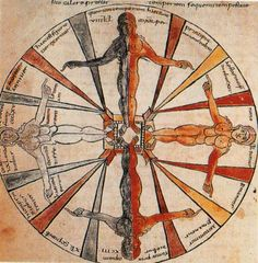 tagaoth:  Wheel of the seasons and their correspondences ~Isidore of Seville