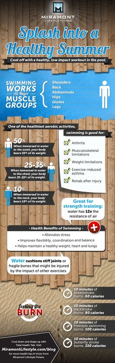 Fun facts about swimming