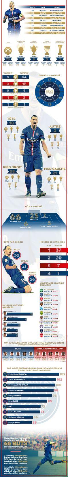 Ses 102 buts en infographie - Zlatan Ibrahimovic - PSG.fr