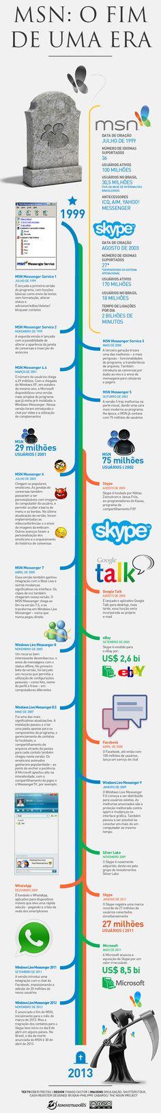 Infográfico aborda o nascimento e o fim de uma era chamada MSN