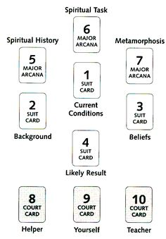 Tarot Card Spread   Oracle Cards Layout   Divination   Spirituality Spread   Hagall Spread Spread for perspective of spiritual path
