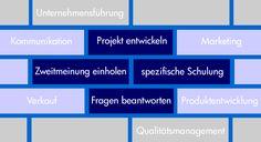 Die Grundlage für Unternehmer ist unser KMU-Coaching. Mehr Infos auf http://www.caleb-vision.ch/beratung