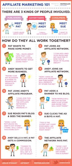 Affiliate #Marketing #infographic