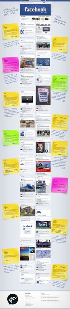 The Future Of Facebook