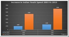 Pocket Money has been rising for Indian Youths - According to Assocham survey, majority of Indian youth spend over Rs. 6000 on cosmetics, apparels and mobiles! http://ibtb.in/1bnYKeN