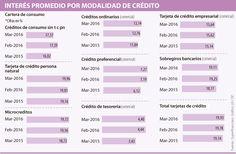 Ante la desaceleración económica, las autoridades piden cautela con los créditos