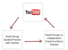 10 Ways Teachers Can Use YouTube ~ Educational Technology and Mobile Learning