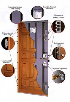 Security Door Now that a door! I once had one that was reinforced steel 4 in think Door Lock System, Panic Rooms, Safe Room, Home Protection, Secret Rooms, Home Defense, Home Safety, Home Security Systems, Security Tips