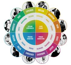 archetypes personal branding identity define brand your how to Personal Branding How to define your personal brand identity ArchetypesYou can find Personal branding and more on our website Jungian Archetypes, Brand Archetypes, Carl Jung Archetypes, Personality Archetypes, Writing A Book, Writing Tips, Writing Prompts, Personal Branding, Archetype Jung