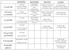 New baby feeding/changing schedule