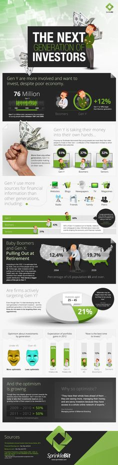 // Why young investors are the new investors! | Infographic | @SprinkleBit Investing Blog