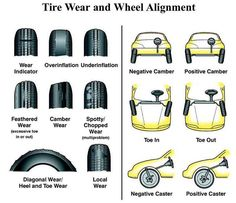 Tire wear And wheel alignmentWHEEL ALIGNMENT:A wheel alignment consists of adjusting the angles of the wheels so that they are perpendicular to the ground and parallel to each other. The purpose of these adjustments is maximum tire life and a vehicle thattracks straight and true when driving along a straight and level road.Wheel alignment is very important to ensuring your tires do not wear prematurely. A proper alignment also means less wear and tear on steering/suspension components. W...