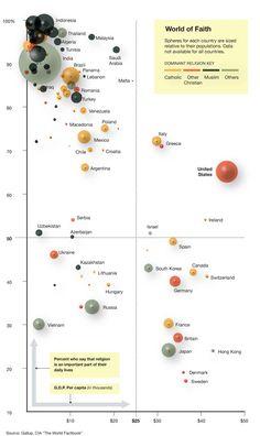 GDP per capita and religius sentiment