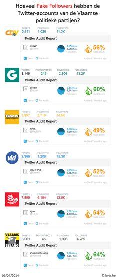 Fake Followers van de Twitter accounts van de Vlaamse politieke partijen, zie ook http://bvlg.blogspot.be/2014/04/fake-followers-van-de-vlaamse-politieke.html